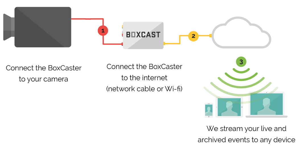 BoxCast streaming work