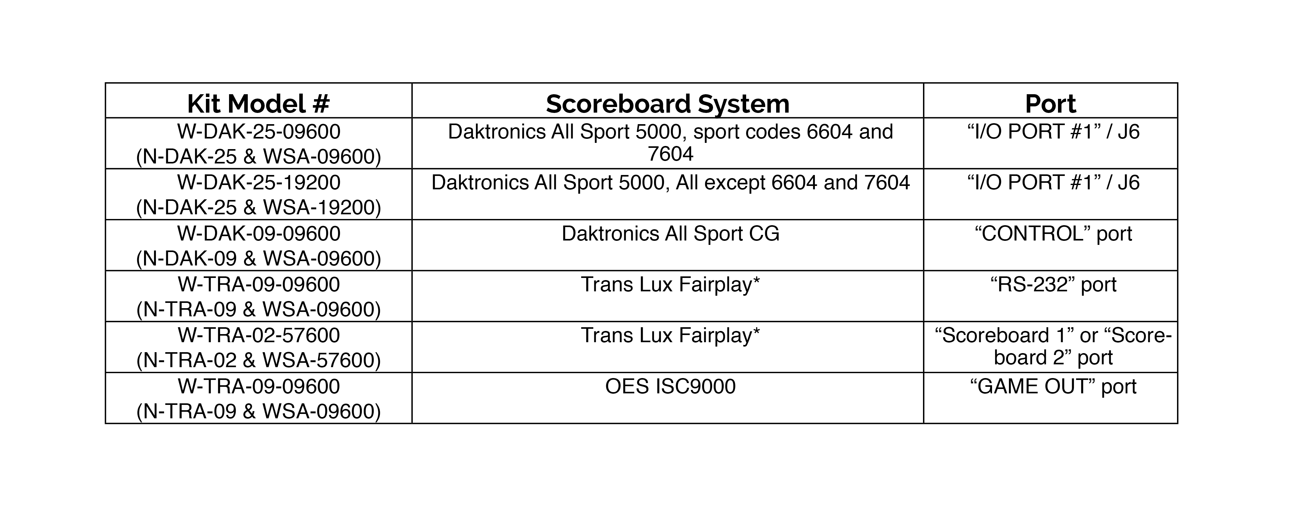 Scoreboard table