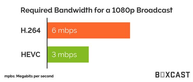 1080p- HEVC Comparison Graph.png