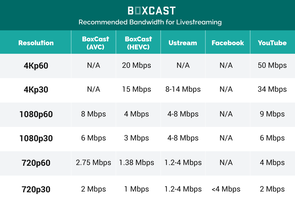 Bandwidth-Reccommendation-Table.png