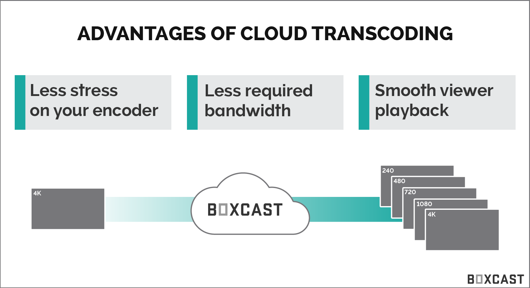 advantages of cloud transcoding