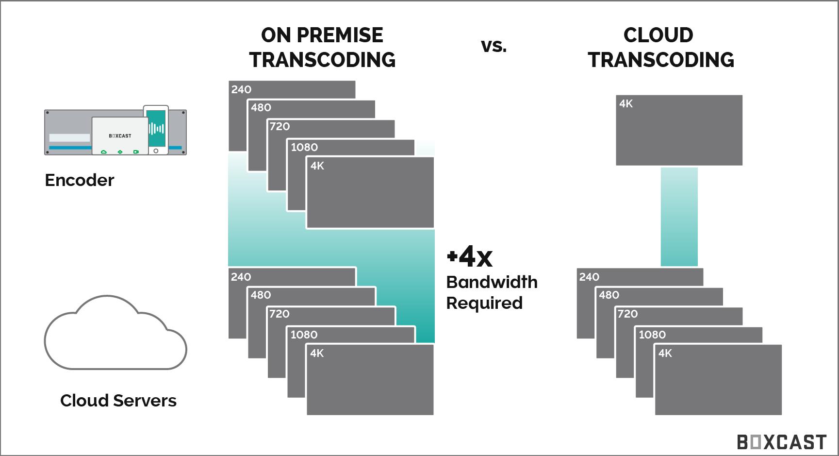 cloud transcoding