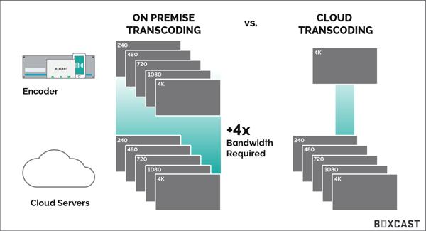 Cloud-Transcoding