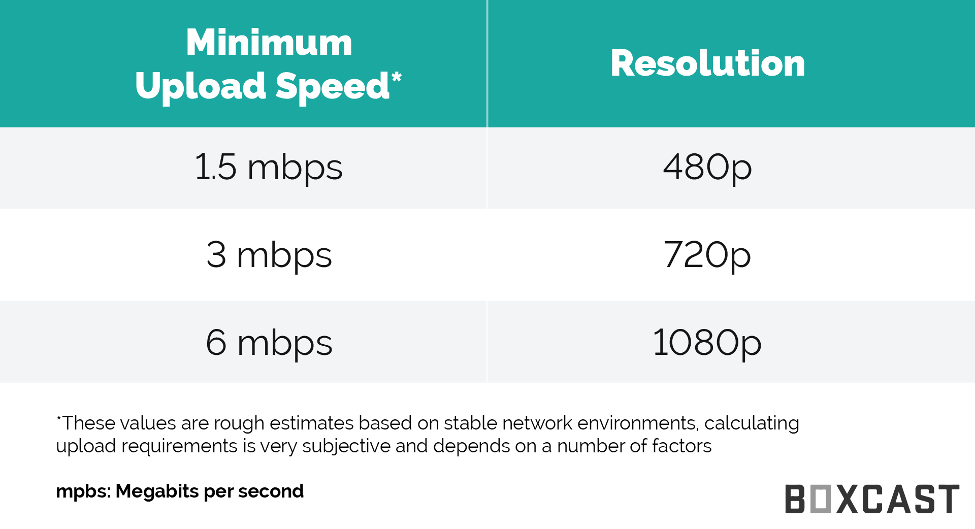 H.264 minimum upload speed and resolution
