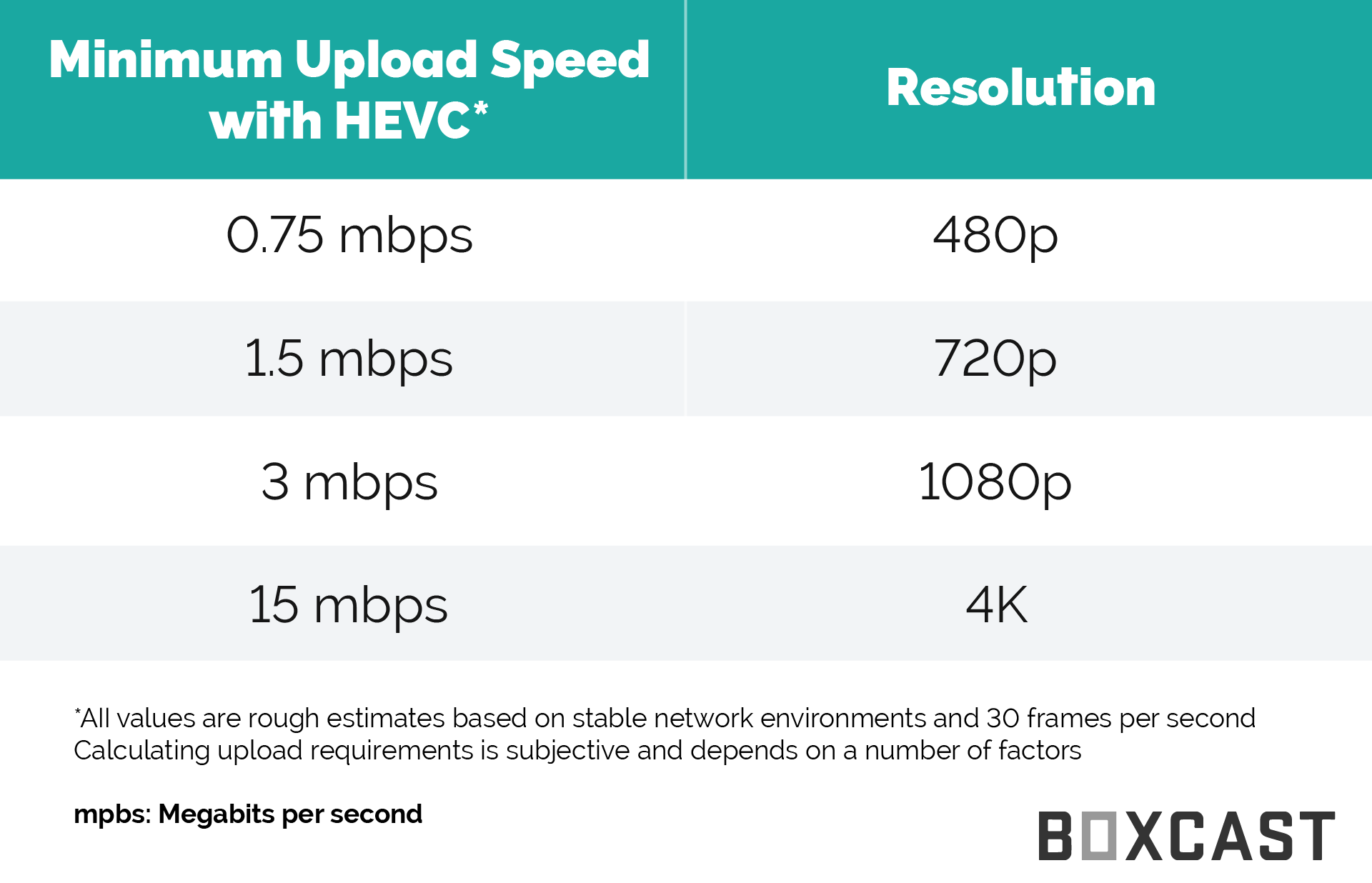 HEVC Streaming Requirements
