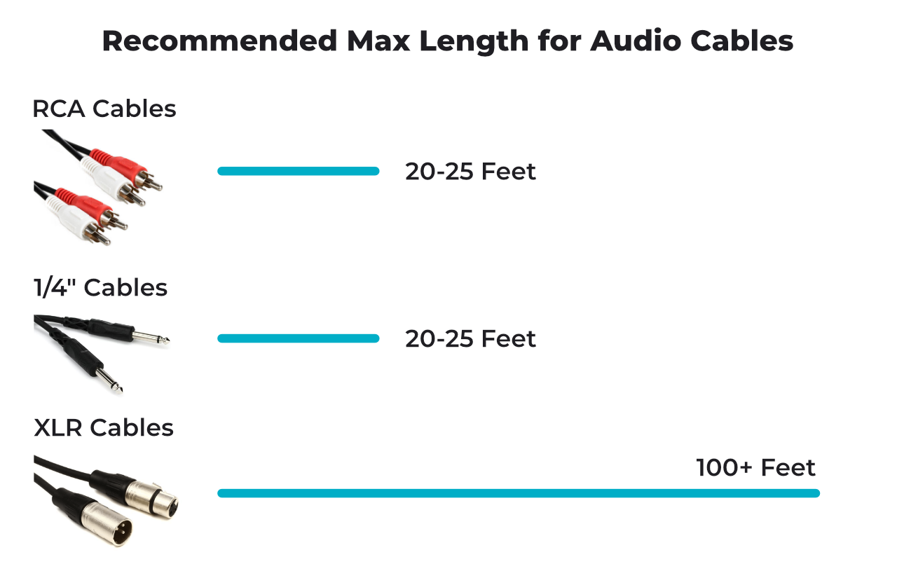 Recommended cable length for RCA 1/4 inch and XLR audio cables
