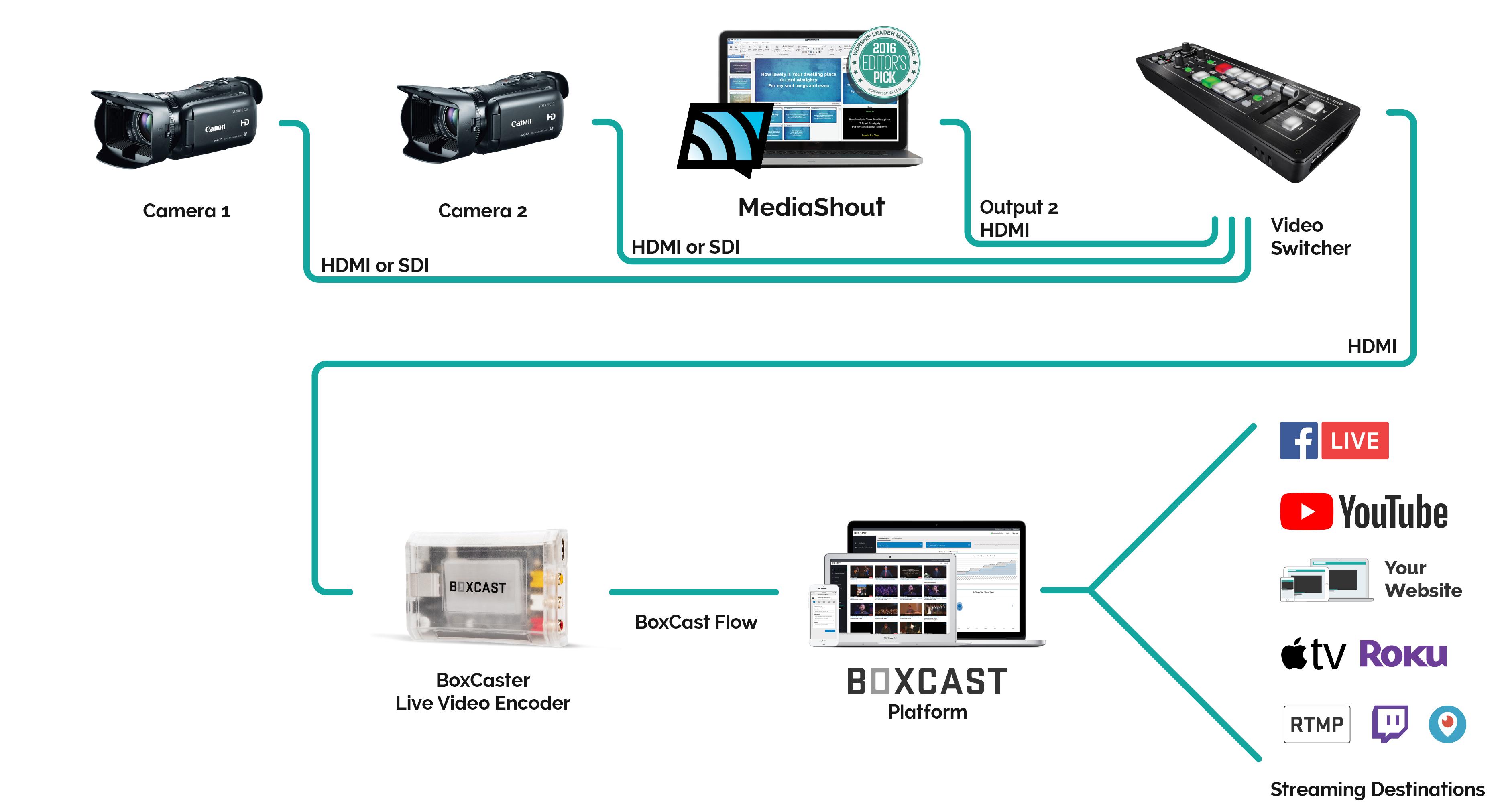 BoxCast-MediaShout-Integration