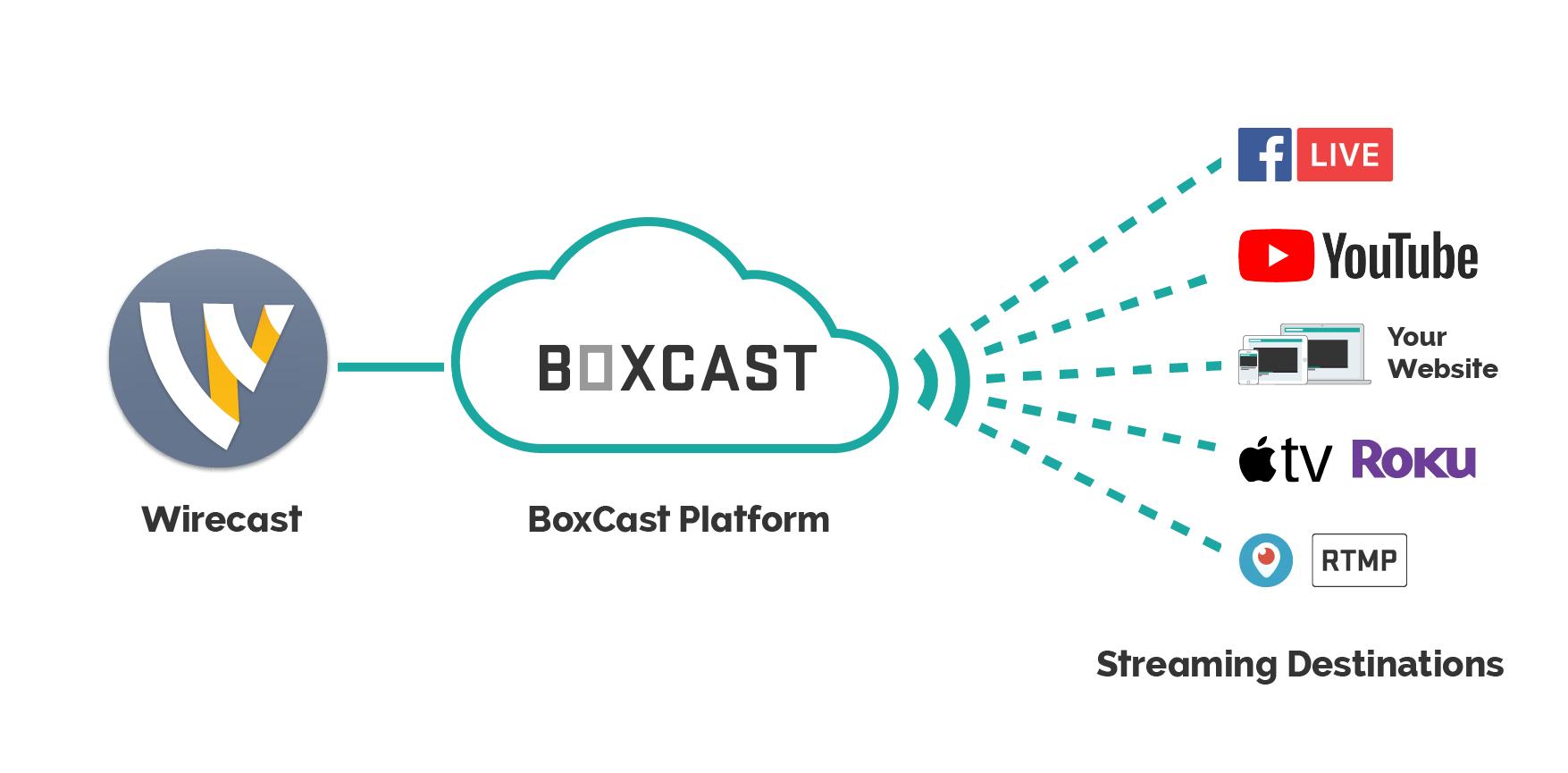 BoxCast_Wirecast_Workflow