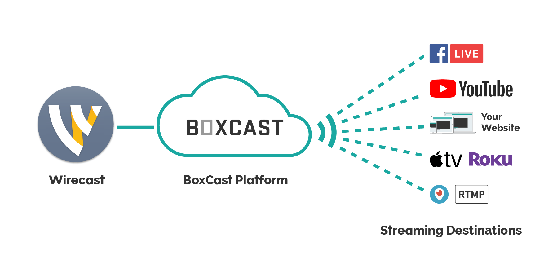 BoxCast_Wirecast_Workflow