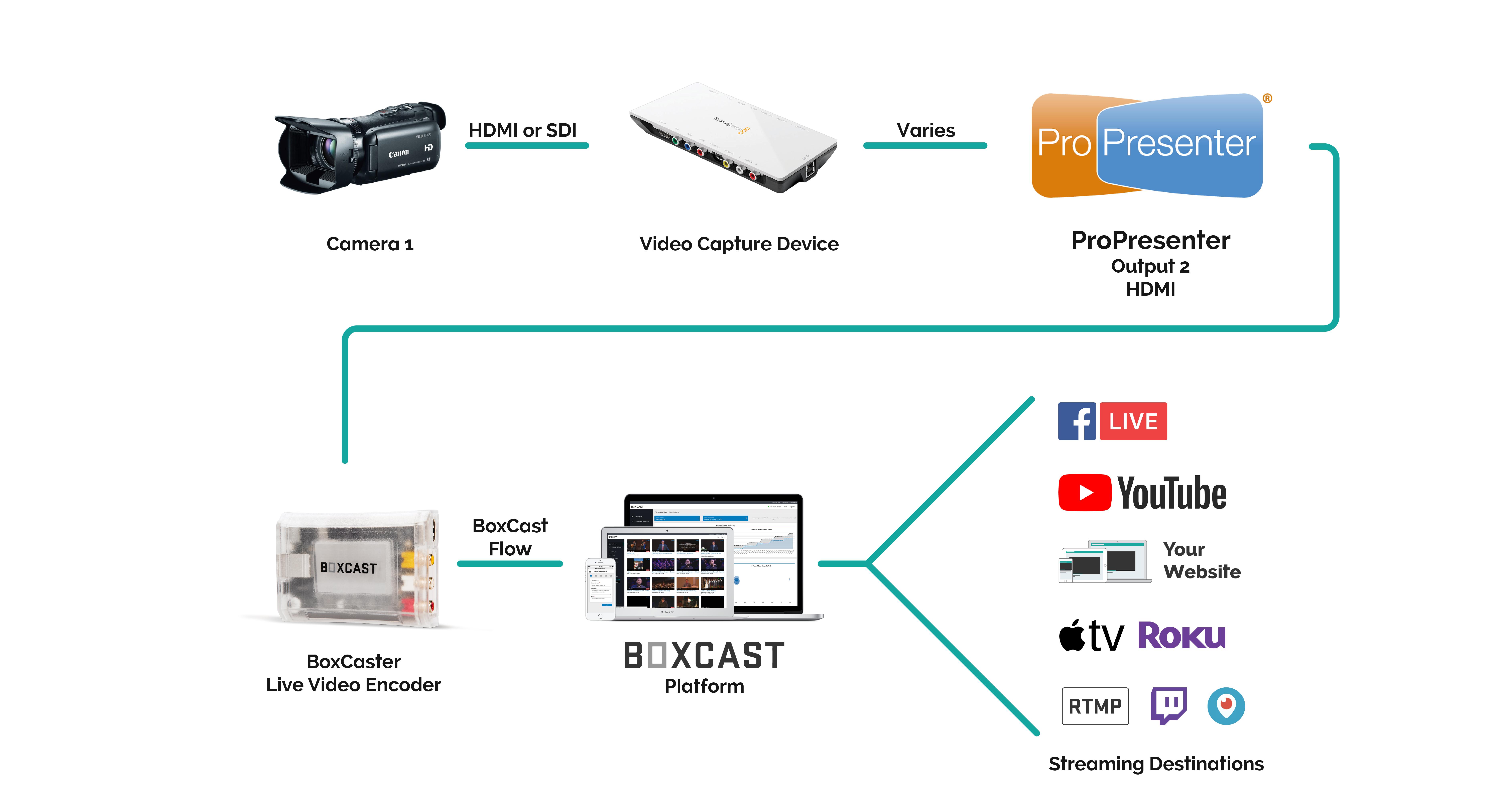ProPresenter-BoxCast-Workflow2 - John Wetzel