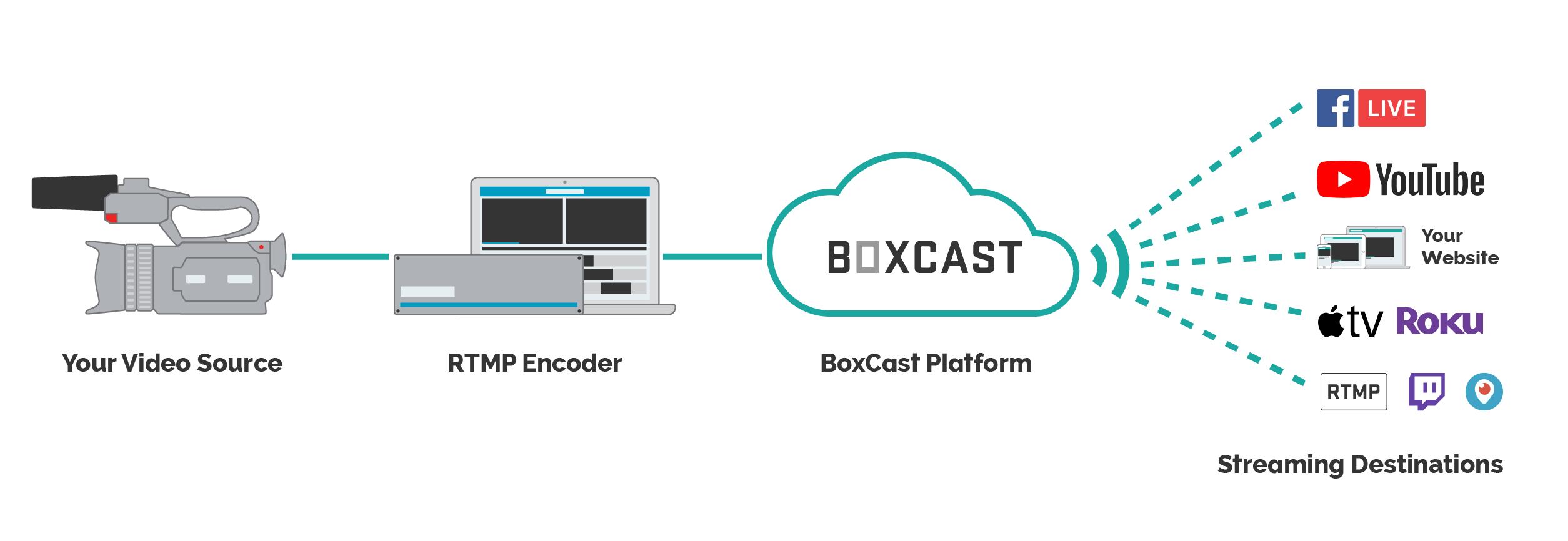 2_BoxCast_RTMP_Workflow