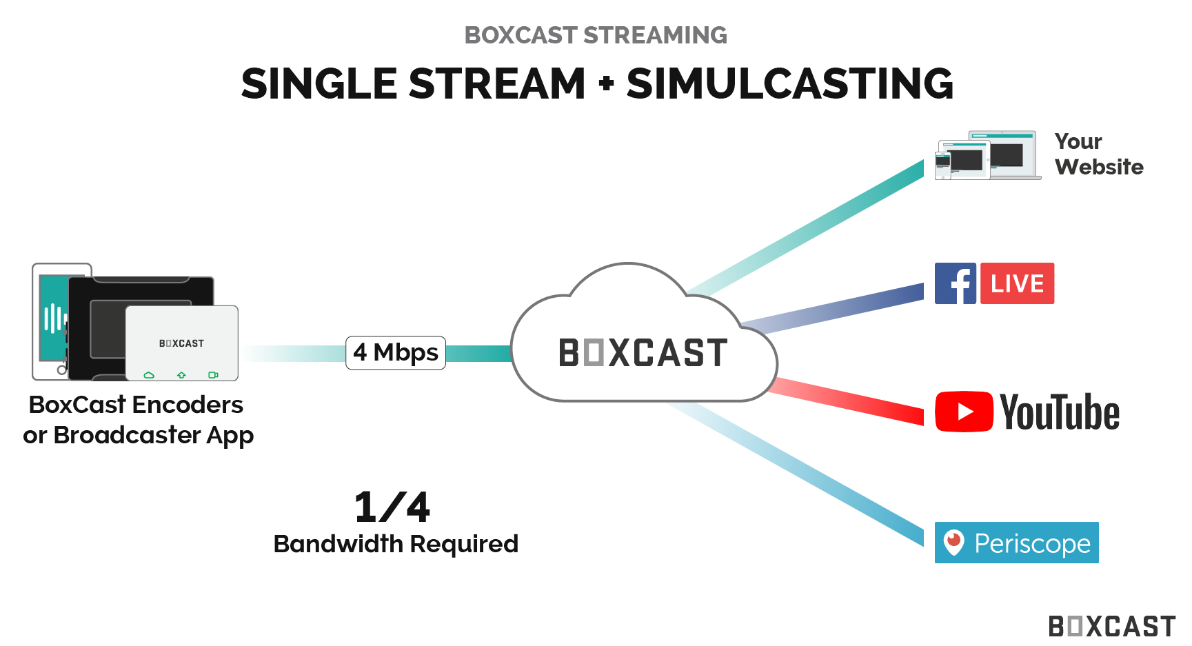 BoxCast Resources | How to Start Live Streaming