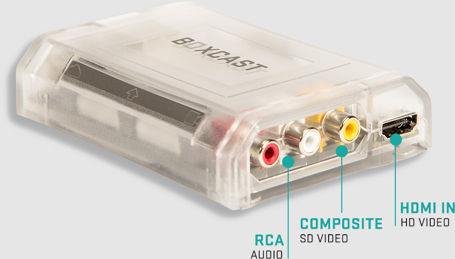 Graphic showing the RCA (Audio), Composite (SD Video), and HDMI IN (HD Video) inputs