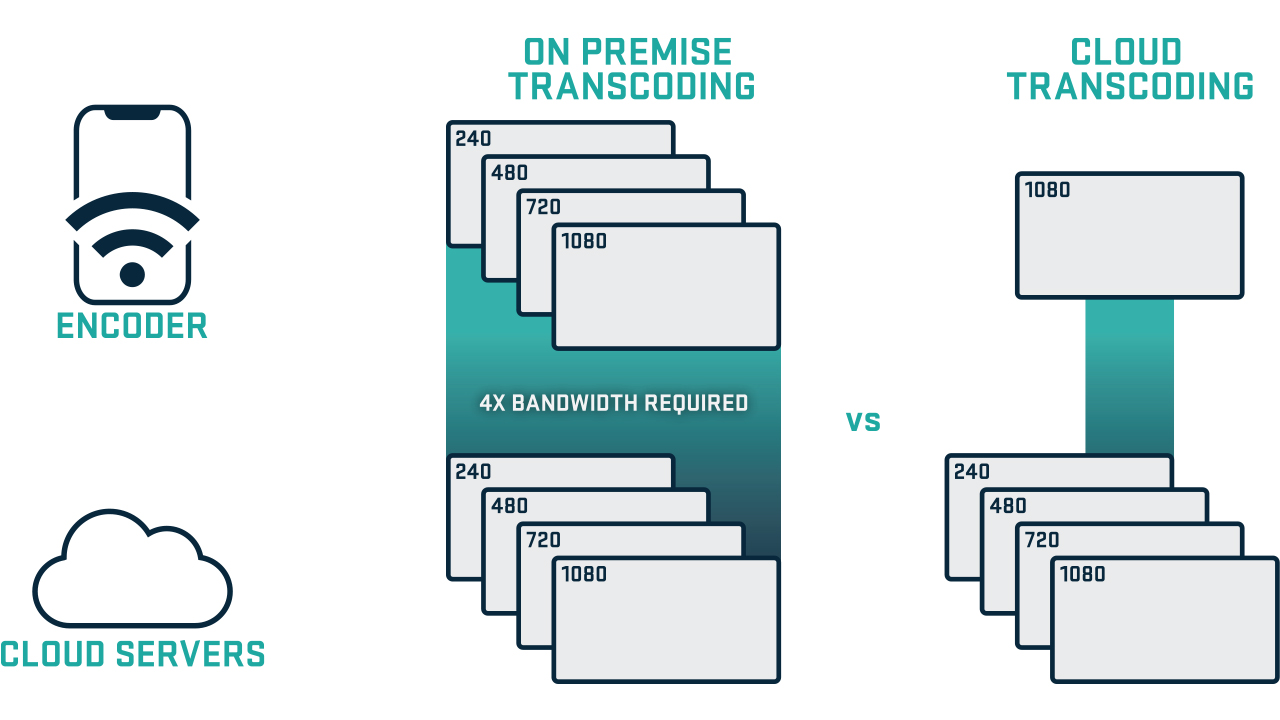 Graphic depicting on premise transcoding vs cloud transcoding