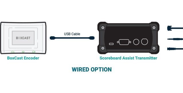 Graphic Showing WIRED option connection