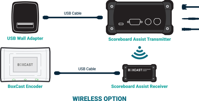 Graphic Showing WIRELESS option connection