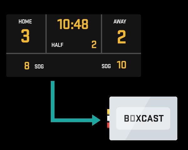 BoxCast Platform Overview